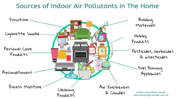 Sources-Air-Pollution-toxins-in-the-Home